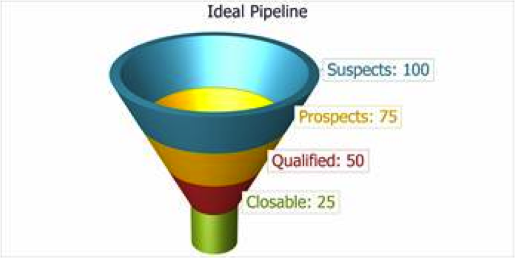 Implement a Sales Funnel Today