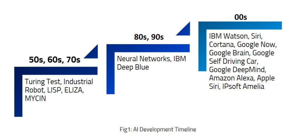 AI-Development-Timeline-1-1024x481