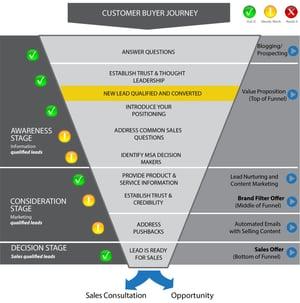 Demand Generation: Build Credibility via Educational Marketing