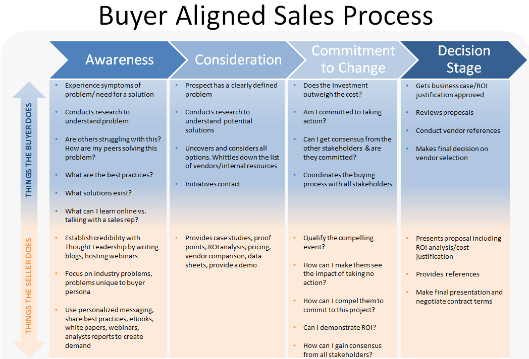 buyer aligned sales process