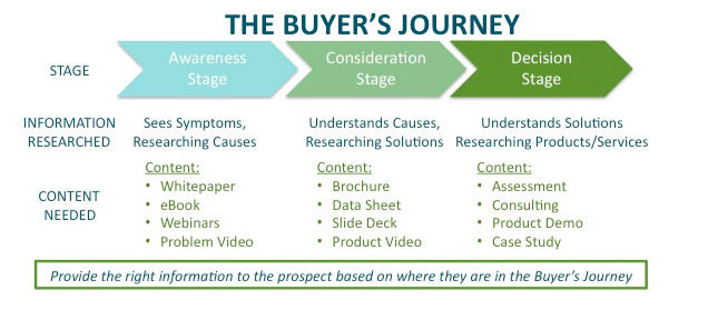 buyer journey stages_Bristol.jpeg.png