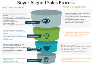 sales process aligned with buyer journey
