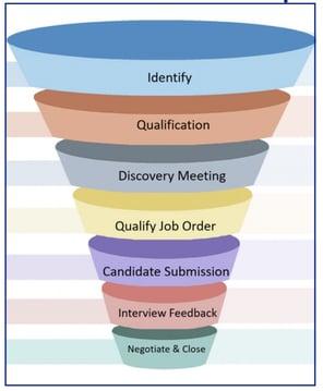 elements-of-sales-process