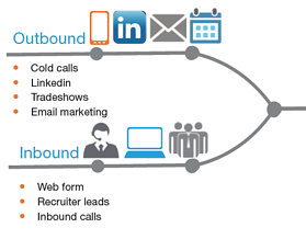 MG_sales_cycle_timeline_inbound_and_outbound_leads-1.jpg