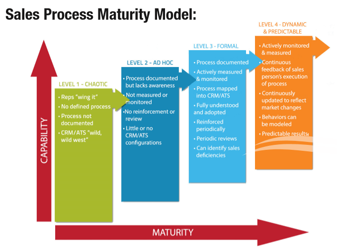 MG_sales_process_maturity_model.png