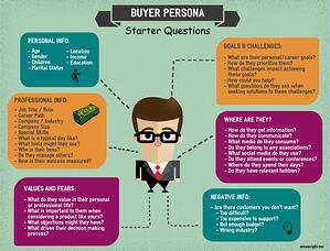 buyer persona for consultative selling