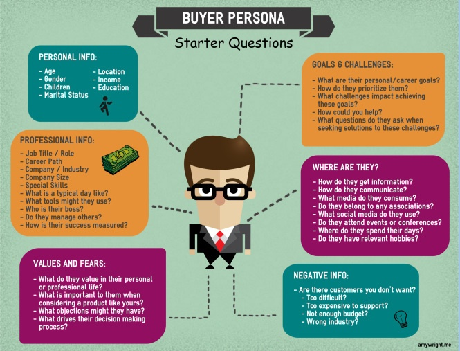 build buyer personas for consultative selling