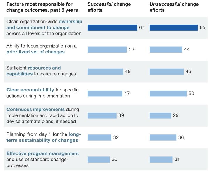change_management_success_factors.png