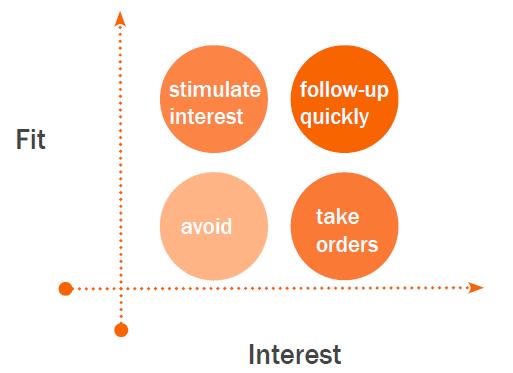 fit-vs-interest-leads.png