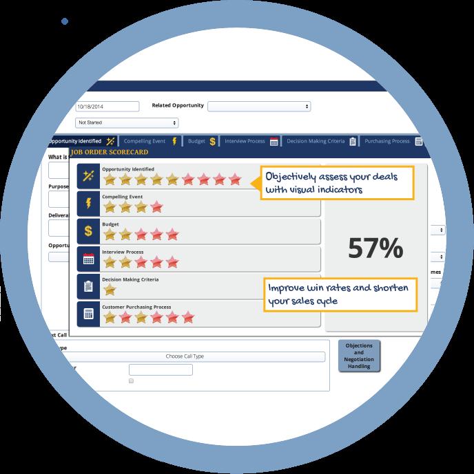 sales qualification opportunity scorecard