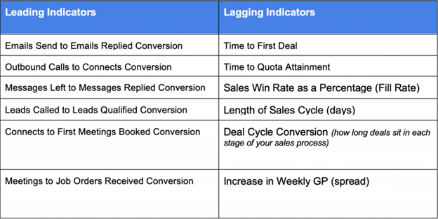 understanding metrics for tracking and measuring sales training ROI