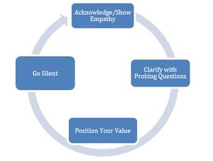 negotiation model