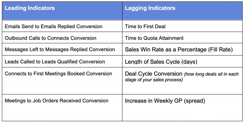 sales leading indicators and lagging indicators