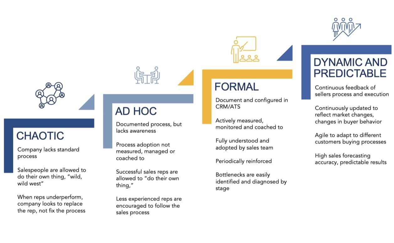 sales process capability maturity adoption model