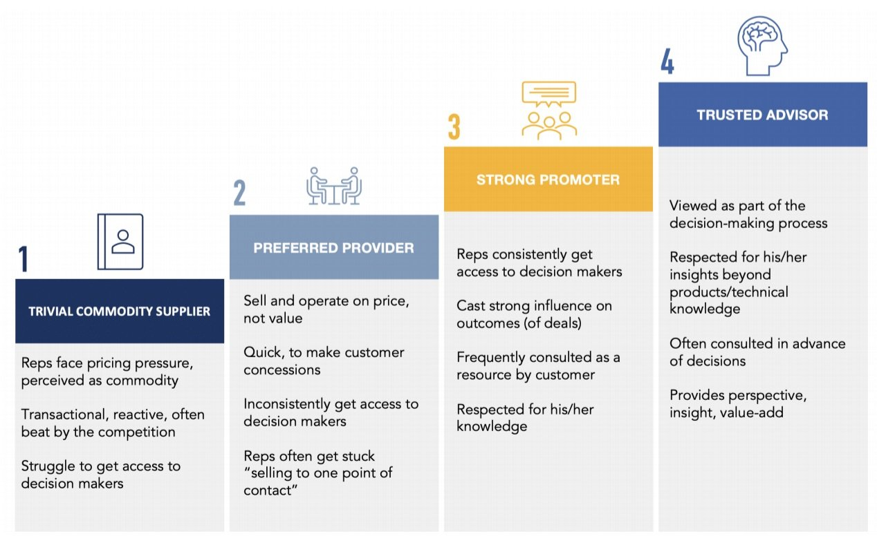 pillar-sales-process-capability-maturity-model