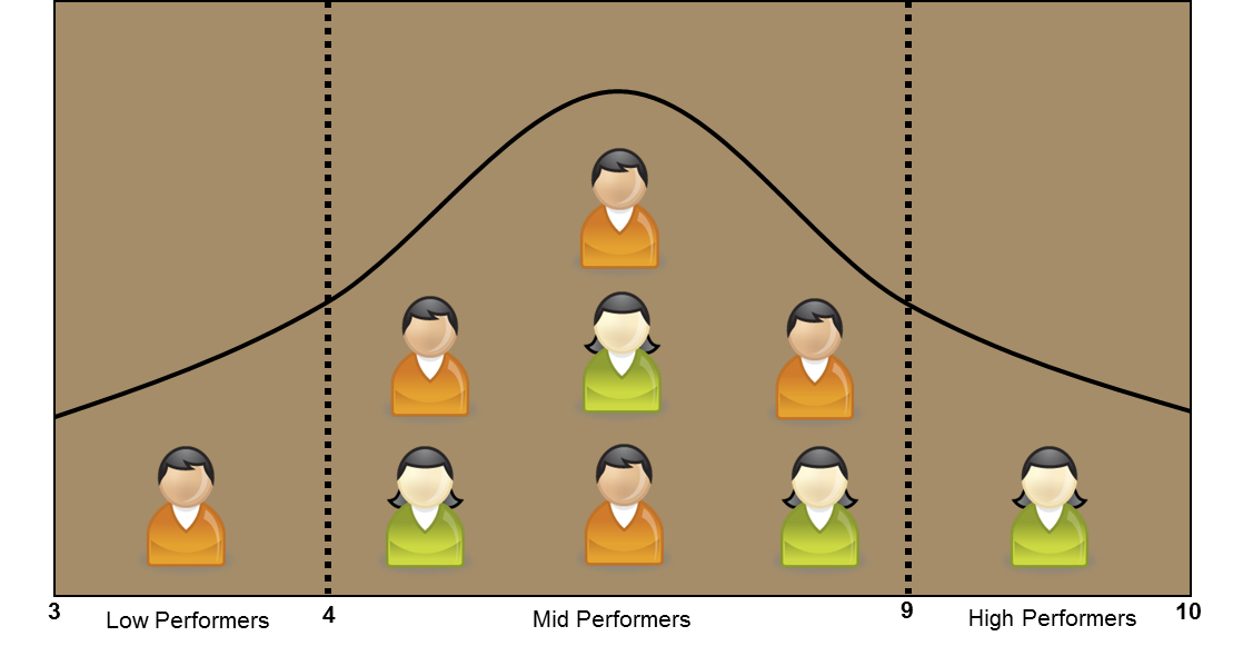 sales team quota bell curve