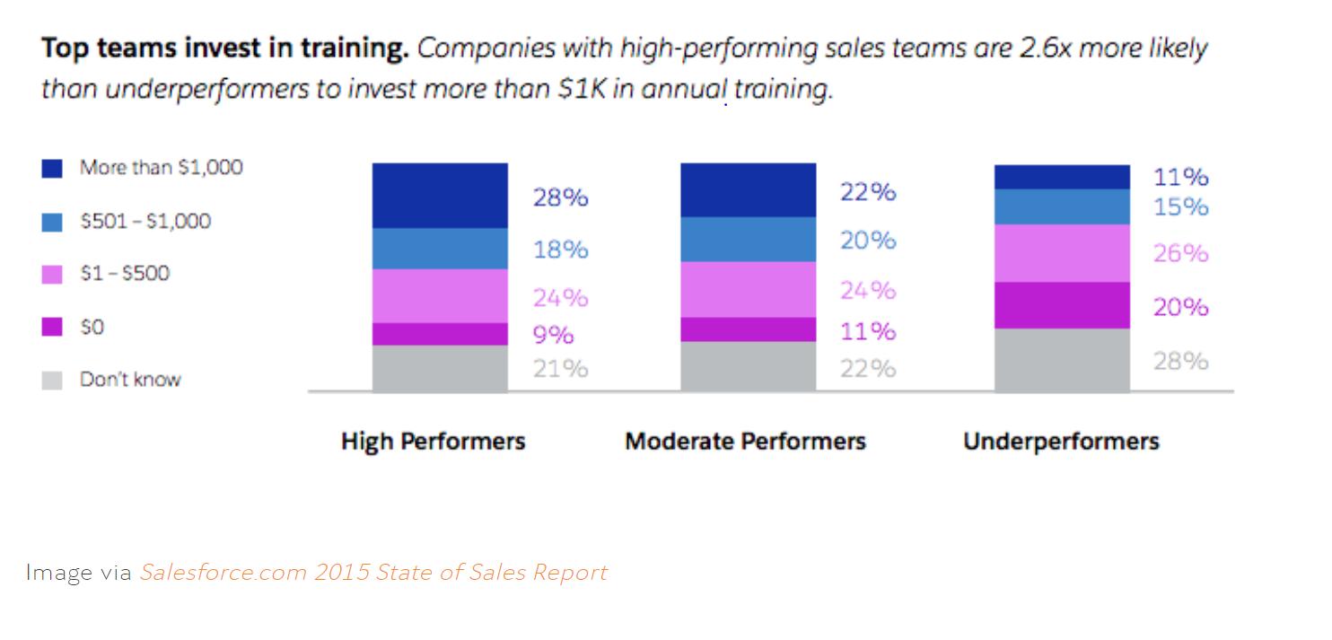 salesforce study