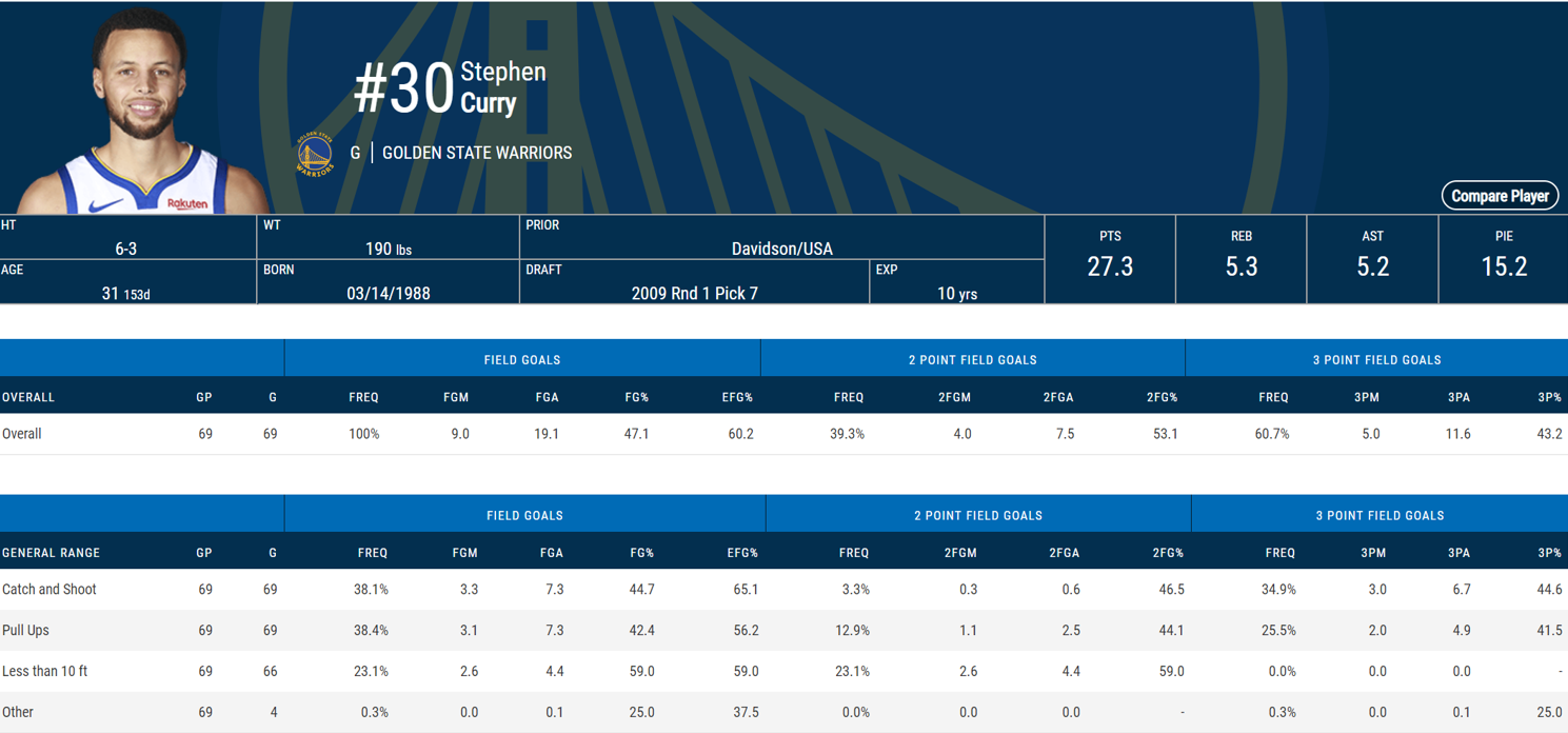 steph curry stats