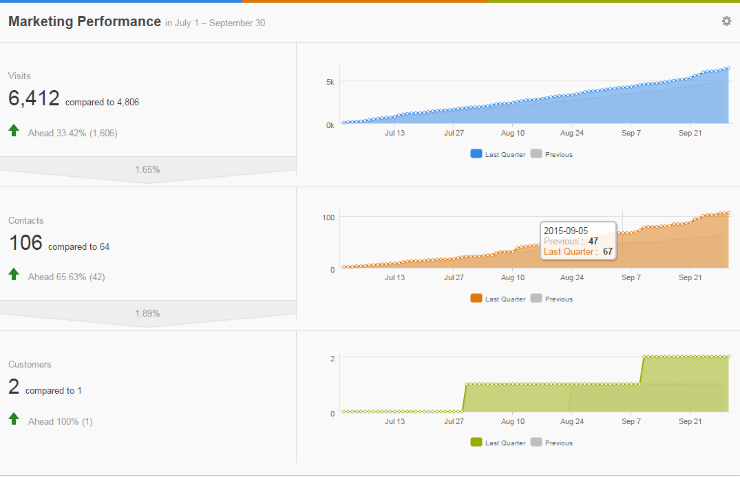 11 Cool Sales Tools for IT Staffing Sales Professionals